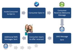 Mobile Marketing |Guello Marketing | Text Message Marketing
