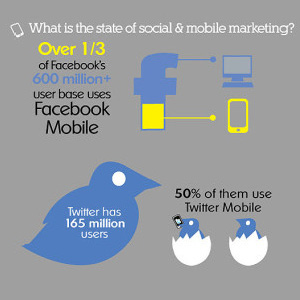 Facebook Marketing | Twitter Marketing | Facebook Mobile
